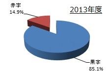 利益について(2013年度)