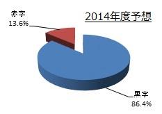 利益について(2014年度予想)