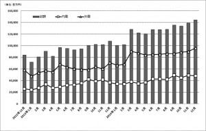 統計データ(日本産機新聞)