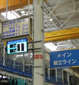 メイン組み立てラインの電光掲示板とクリーンメータ