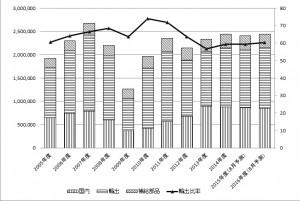 建設機械出荷額と輸出比率