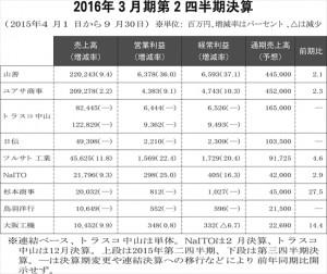 2016年3月期決算表_R