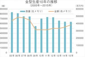 金型暦年実績(10年の推移)