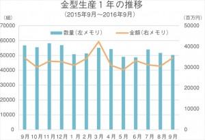 統計データ(金型新聞)