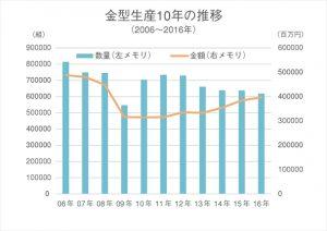 金型生産10年の推移06年〜