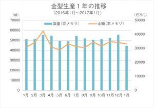 金型生産1年の推移